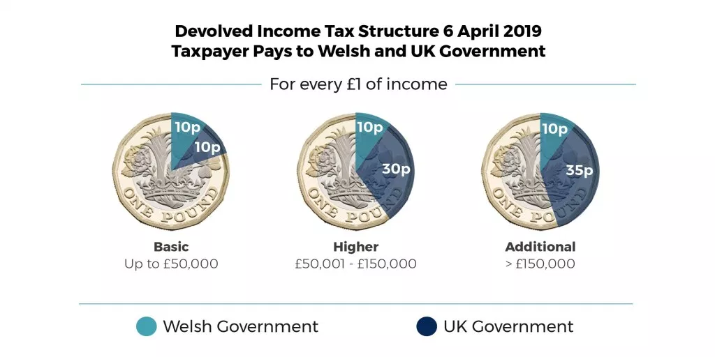 Devolved income tax structure